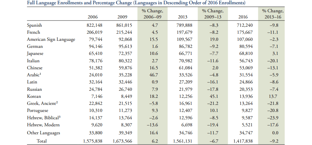 Fall 2016 language enrollments and percentage change: The modern language association of america statistics report